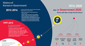 Korea, Leading the world e-Government(leaflet)