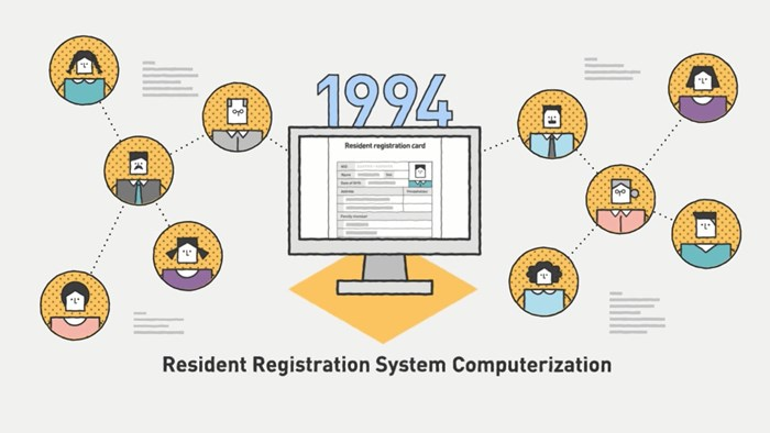 The resident registration system of Korea